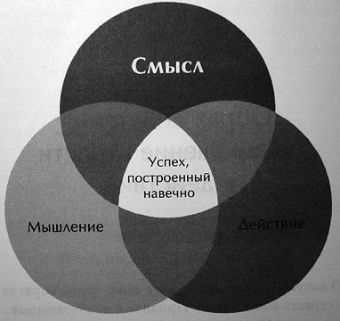Слагаемые успеха. Формула успеха